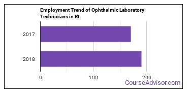 Ophthalmic Laboratory Technicians in RI Employment Trend