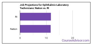Job Projections for Ophthalmic Laboratory Technicians: Nation vs. RI