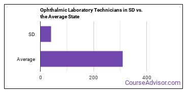 Ophthalmic Laboratory Technicians in SD vs. the Average State