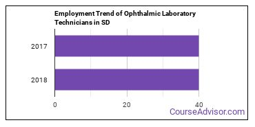 Ophthalmic Laboratory Technicians in SD Employment Trend