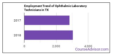 Ophthalmic Laboratory Technicians in TX Employment Trend