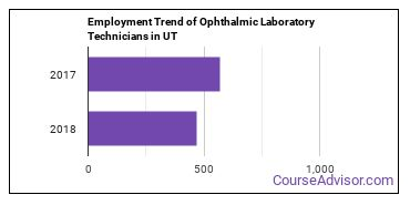 Ophthalmic Laboratory Technicians in UT Employment Trend
