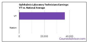 Ophthalmic Laboratory Technicians Earnings: VT vs. National Average