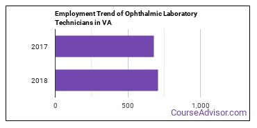 Ophthalmic Laboratory Technicians in VA Employment Trend