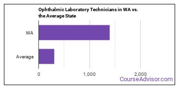 Ophthalmic Laboratory Technicians in WA vs. the Average State