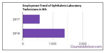 Ophthalmic Laboratory Technicians in WA Employment Trend