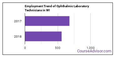 Ophthalmic Laboratory Technicians in WI Employment Trend