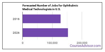 Forecasted Number of Jobs for Ophthalmic Medical Technologists in U.S.
