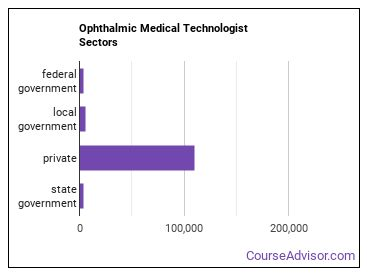 Ophthalmic Medical Technologist Sectors
