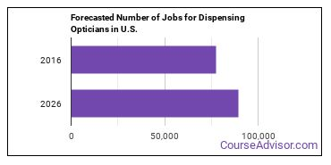 Forecasted Number of Jobs for Dispensing Opticians in U.S.
