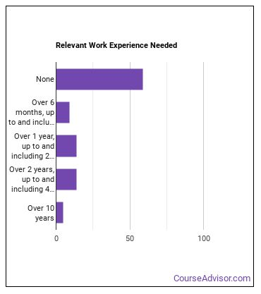 Optometrist Work Experience