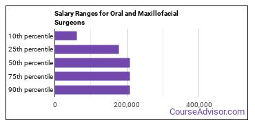 Salary Ranges for Oral and Maxillofacial Surgeons