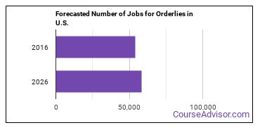 Forecasted Number of Jobs for Orderlies in U.S.