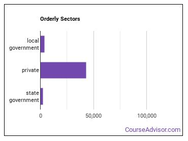 Orderly Sectors