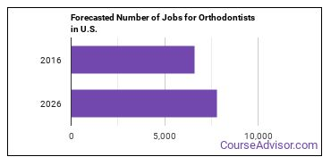 Forecasted Number of Jobs for Orthodontists in U.S.
