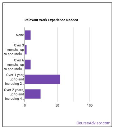 Orthotist or Prosthetist Work Experience