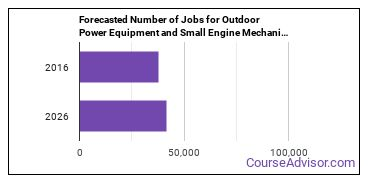 Forecasted Number of Jobs for Outdoor Power Equipment and Small Engine Mechanics in U.S.