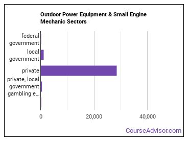 Outdoor Power Equipment & Small Engine Mechanic Sectors