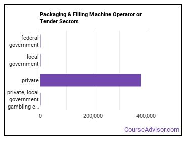 Packaging & Filling Machine Operator or Tender Sectors