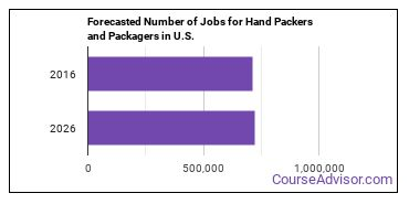 Forecasted Number of Jobs for Hand Packers and Packagers in U.S.