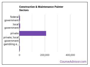 Construction & Maintenance Painter Sectors
