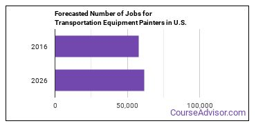 Forecasted Number of Jobs for Transportation Equipment Painters in U.S.