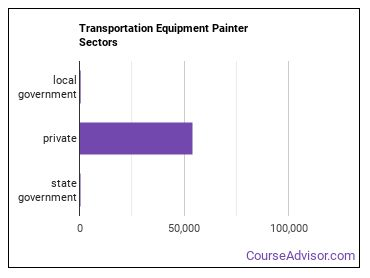 Transportation Equipment Painter Sectors