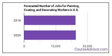 Forecasted Number of Jobs for Painting, Coating, and Decorating Workers in U.S.