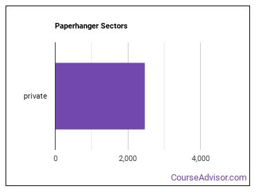 Paperhanger Sectors