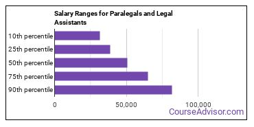 Salary Ranges for Paralegals and Legal Assistants