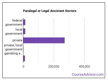 Paralegal or Legal Assistant Sectors