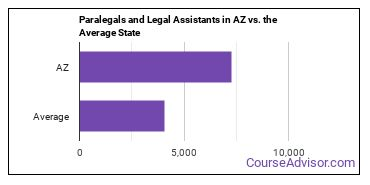 Paralegals and Legal Assistants in AZ vs. the Average State