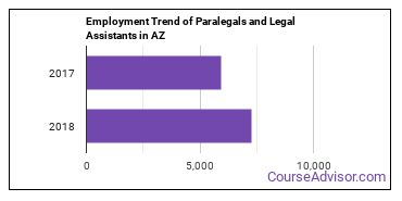 Paralegals and Legal Assistants in AZ Employment Trend