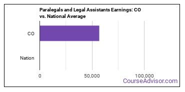 Paralegals and Legal Assistants Earnings: CO vs. National Average