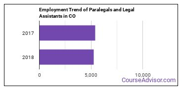 Paralegals and Legal Assistants in CO Employment Trend