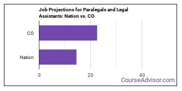 Job Projections for Paralegals and Legal Assistants: Nation vs. CO
