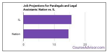 Job Projections for Paralegals and Legal Assistants: Nation vs. IL