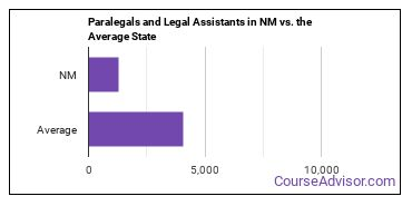 Paralegals and Legal Assistants in NM vs. the Average State