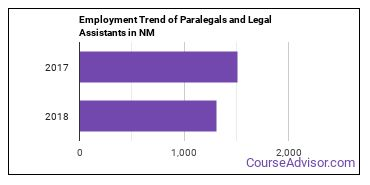 Paralegals and Legal Assistants in NM Employment Trend
