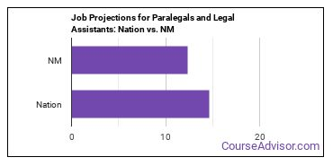 Job Projections for Paralegals and Legal Assistants: Nation vs. NM