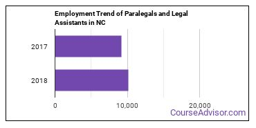 Paralegals and Legal Assistants in NC Employment Trend