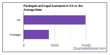 Paralegals and Legal Assistants in VA vs. the Average State