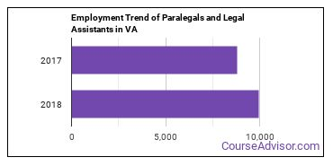 Paralegals and Legal Assistants in VA Employment Trend