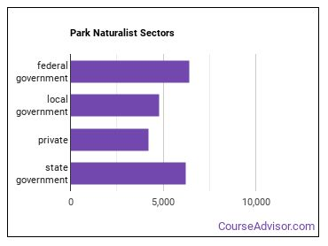 Park Naturalist Sectors