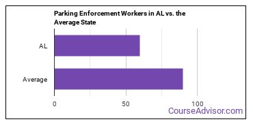 Parking Enforcement Workers in AL vs. the Average State