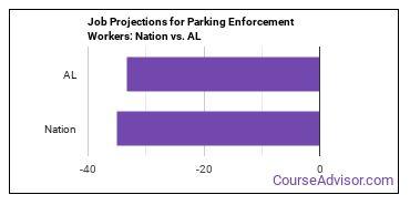 Job Projections for Parking Enforcement Workers: Nation vs. AL