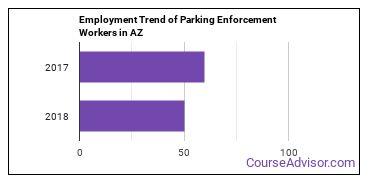 Parking Enforcement Workers in AZ Employment Trend