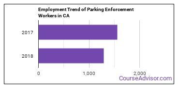 Parking Enforcement Workers in CA Employment Trend