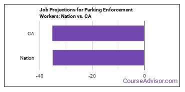 Job Projections for Parking Enforcement Workers: Nation vs. CA