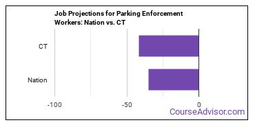 Job Projections for Parking Enforcement Workers: Nation vs. CT